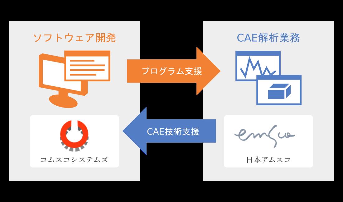 日本アムスコとコムスコシステムズの関係図